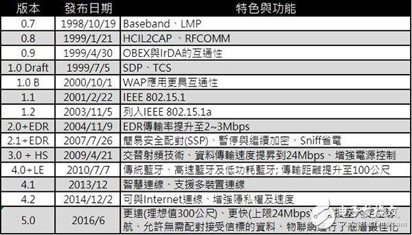 蓝牙5.0 和Wifi对比差异