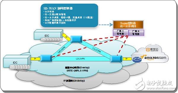 SD-WAN三种不同场景的部署和实践