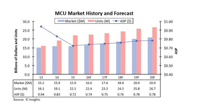 什么是MCU?MCU市场现状分析