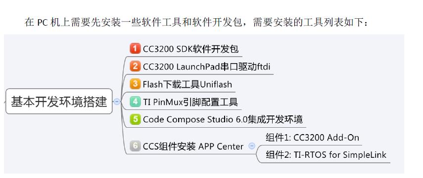 CC3200开发环境搭建的详细中文资料概述
