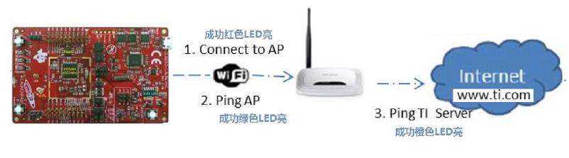 CC3200 SDK实验操作指南中文详细资料概述