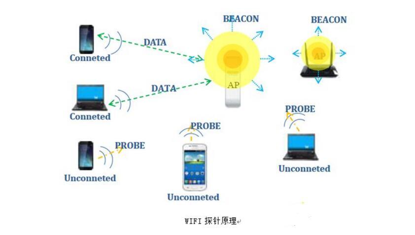 wifi探针技术的应用领域_公安局wifi探针用途