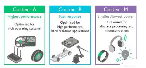 ARM实时处理器Cortex-R8介绍_Cortex-R系列处理器盘点