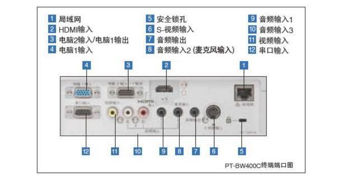 端口和接口有什么区别和联系吗