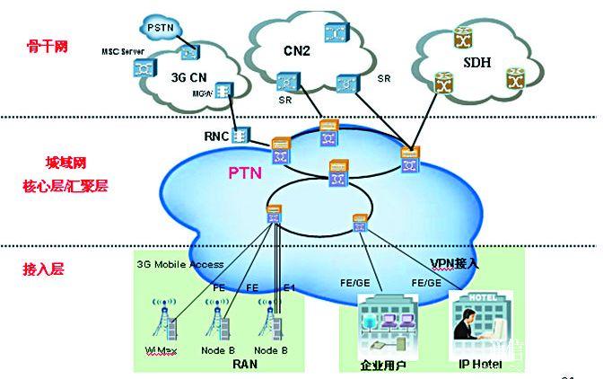 英国BT等主流运营商都已经采用IP RAN方案来...