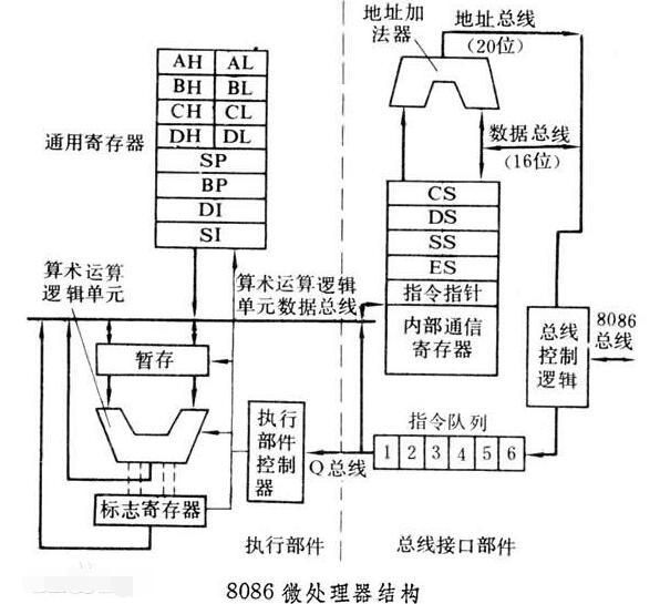 微处理器是cpu吗?微处理器和cpu的区别