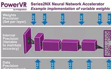 驱动未来神经网络应用的PowerVR 2NX解决...