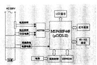 MSP430和μC/OS-Ⅱ的智能电表的研制
