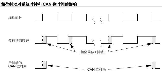 PLL抖动及其对ECAN™技术通信的影响