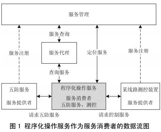 电力系统远方程序化操作功能实现