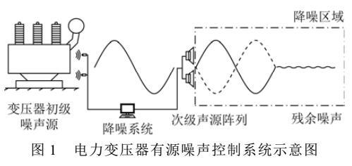 变压器有源降噪系统研究