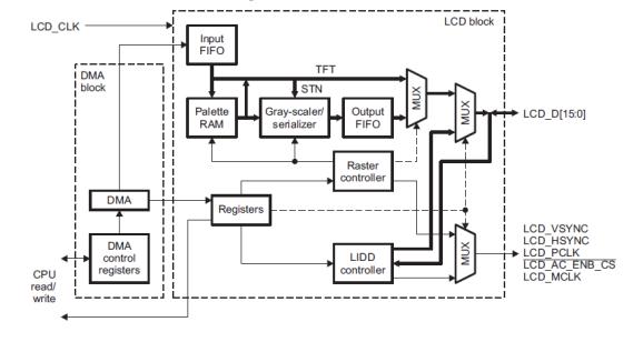 AM3553X的GPIO驱动的设计和硬件的控制驱动程序