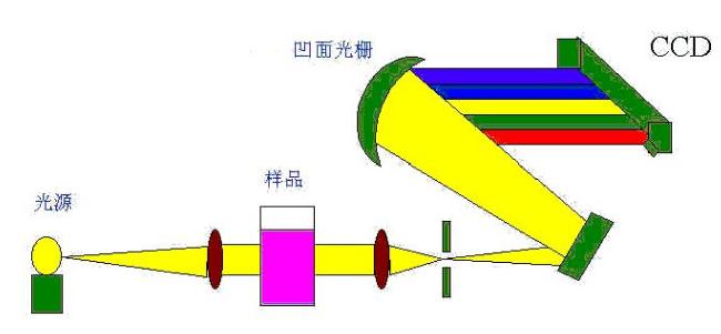 ·在实验室中 - 通常为大型、高精度的多功能仪器。负责处理光谱数据的计算机可以在实验室内部,亦可通过以太网或USB 来连接,实现远程操控。它们可以处理大量的数据并在短短数秒内完成与一个分布式参考库的比较。 ·在实地 - 便携式NIR光谱仪看上去类似于一个小型实验室设备——可移动式,且通常采用一个市电或者带逆变器的直流电电源供电运行。它们往往比午餐盒大一些,可放置于卡车的后挡板上,以便在实地或产业环境(比如农场或矿山)中使用。 ·在工厂里 -