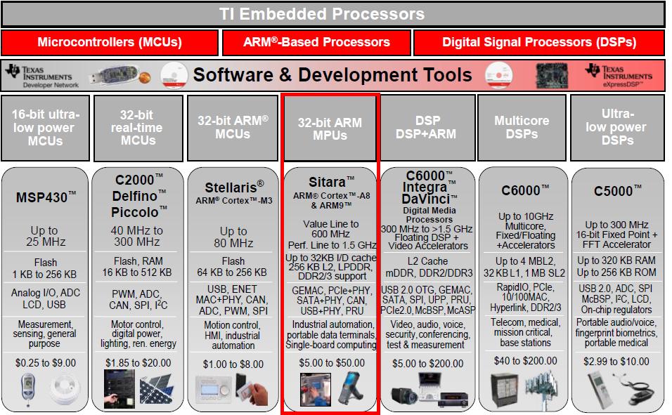 几种基本嵌入式处理器的介绍和应用概述包括Sitara,ARM,Cortex等