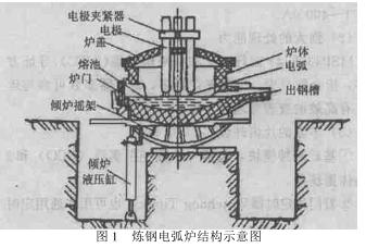 MSP430电弧炉电弧电压波形产生系统设计详析