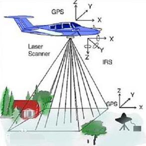 激光雷达和毫米波雷达的区别介绍