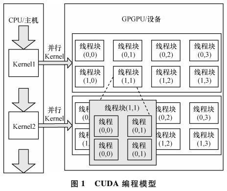 基于GPGPU的大整数矩阵行列式快速准确计算方法