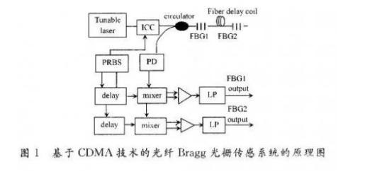 光纤光栅传感系统设计原理与关键技术