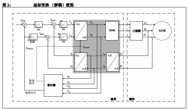 交流感应电机的无传感器磁场定向控制