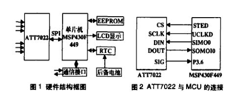 关于ATT7022和MSP430的三相多费率电能表