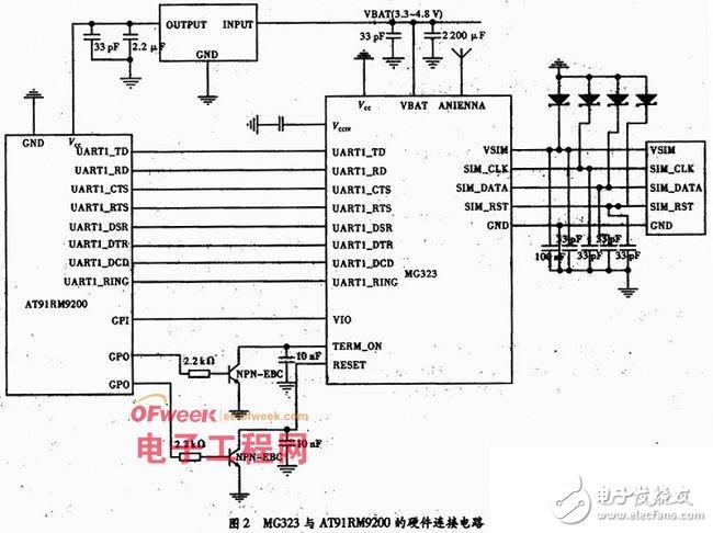 GSM无线模块在嵌入式系统的应用 短消息监控系统设计