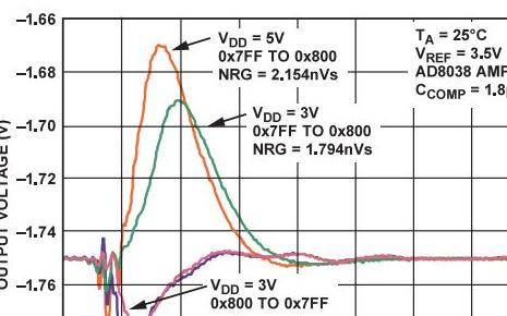 为何说R-2R架构非常适合低噪声、低毛刺应用