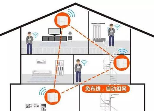 腾达别墅路由完美解决WiFi覆盖死角问题