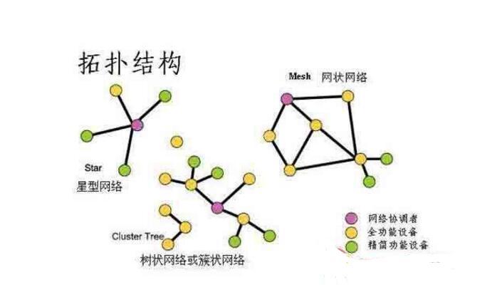总线型拓扑结构优缺点是什么