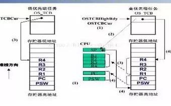Micro Controller OS微控制器操作系统应用设计方案