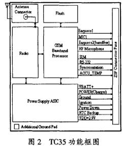 MSP430数据传输水位监测仪的设计详析