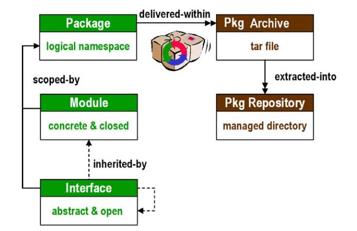 XDC和XDC软件包的详细资料概述