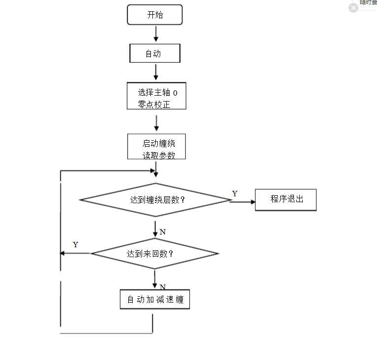 一文解析运动控制器的程序设计