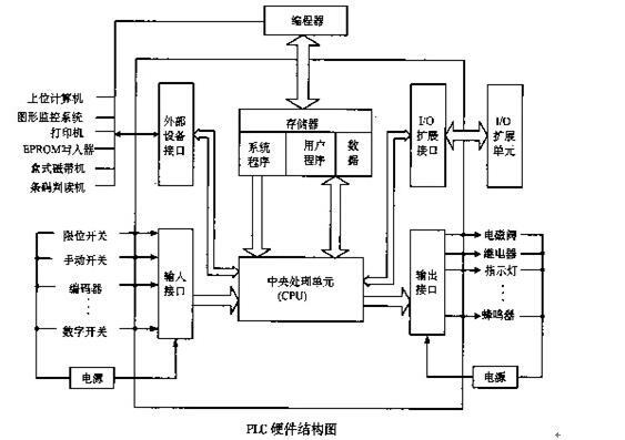 可编程控制器基本知识_可编程控制器原理及应用