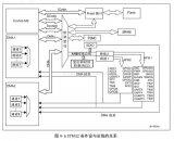 如何使用库函数来驱动LED灯详细概述