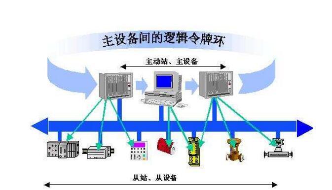 PROFIBUS现场总线技术及发展趋势分析