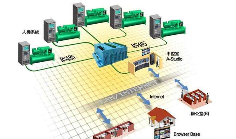 现场总线有哪些特点?现场总线技术九大种类介绍