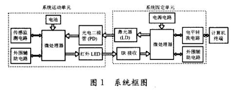 关于MSP430微处理器的光无线数据传输系统