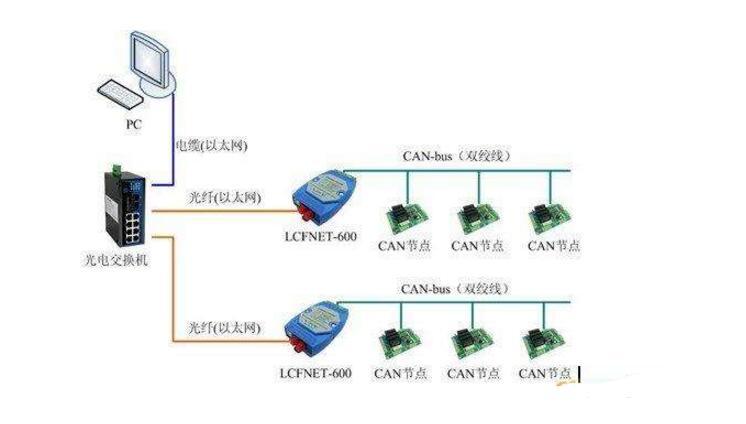 什么是can总线?can总线是数字信号还是模拟信号