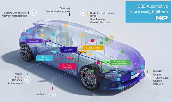 恩智浦对ADAS和自动驾驶汽车市场的关注和思考