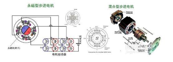 步进电机主要在哪些方面应用(四款步进电机电路图)