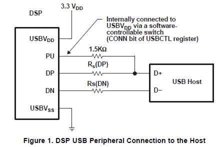 将DSP物理连接到USB主机上的USB引导加载程序