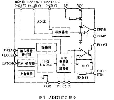AD421在智能变送器中如何应用
