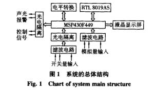 具有TCP/IP功能的低功耗瓦斯监控分站
