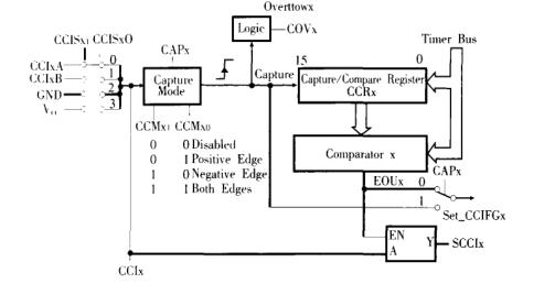 矿用云台解码驱动器的设计详析