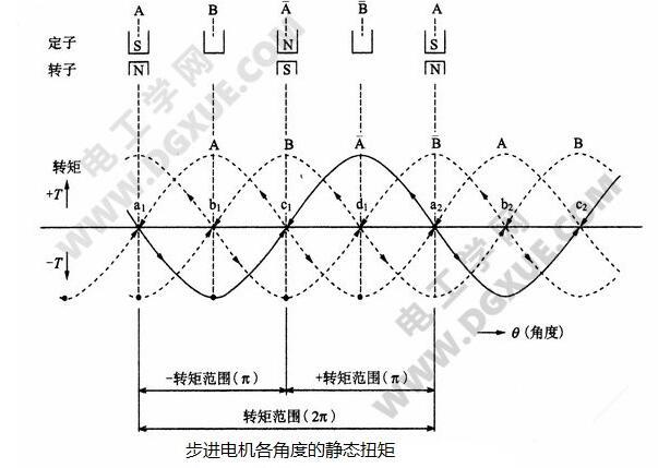 闭环步进电机是什么_步进电机开环与闭环有何区别