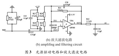 关于红外传感器的CO2测量装置