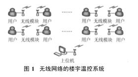 关于无线网络的楼宇温控系统的研究