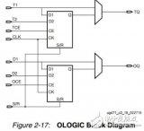 Xilinx OLOGIC 资源