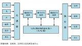 关于MEMS传感器的广泛应用领域