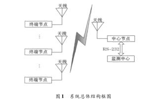 关于面向氯气安全监测的无线传感器网络系统